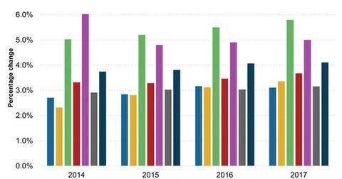 uploads/2015/06/Gross-Domestic-Product-Growth1.jpg