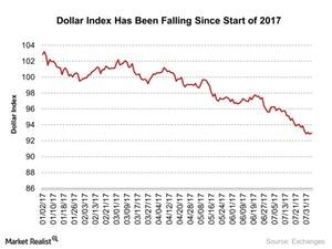 uploads/2017/08/Dollar-Index-Has-Been-Falling-Since-Start-of-2017-2017-08-03-2-1.jpg