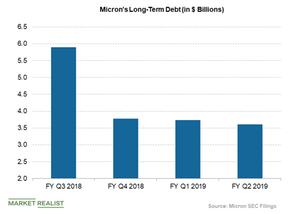 uploads/2019/03/microns-long-term-debt-1.png
