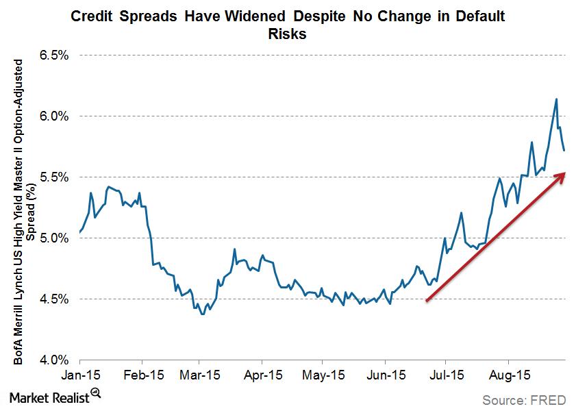 uploads///credit spreads