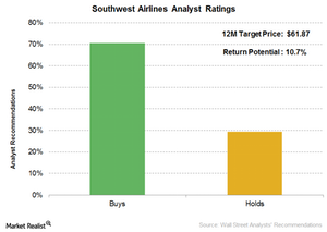 uploads/2017/03/Southwest-airlines-analyst-ratings-1.png
