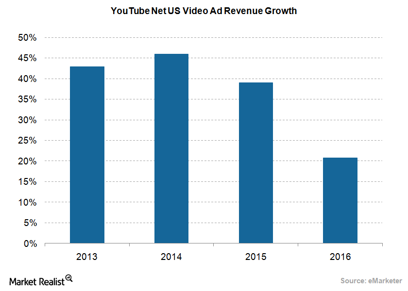 uploads///YouTube Revenue growth