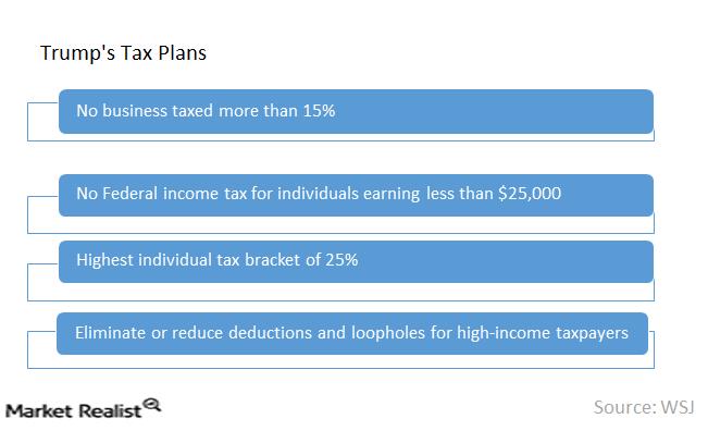uploads///Tax