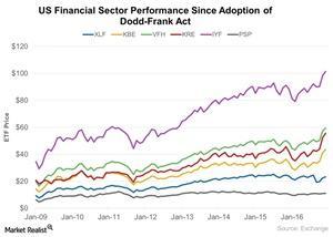 uploads/2017/01/US-Financial-Sector-Performance-Since-Adoption-of-Dodd-Frank-Act-2017-01-30-1.jpg
