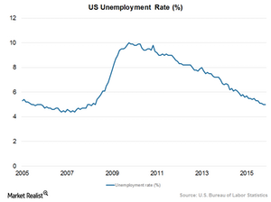 uploads///Unemployment rate