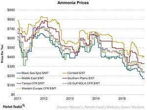 uploads/2016/09/Ammonia-Prices-2016-09-25-1.jpg