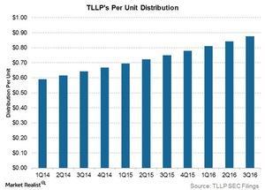 uploads///tllps per unit distribution
