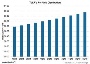 uploads/2016/11/tllps-per-unit-distribution-1.jpg