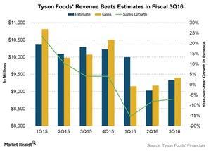 uploads/2016/08/Tyson-Foods-Revenue-Beats-Estimates-in-Fiscal-3Q16-2016-08-10-1.jpg