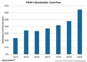 uploads/2015/11/psxp-distributable-cash-flows1.jpg