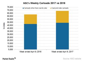 uploads/2017/04/NSC-Carloads-2-1.png