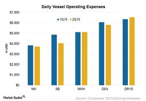 uploads/2015/09/Vessel-operating-expenses1.png
