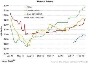 uploads/2018/03/Potash-Prices-2018-03-26-1.jpg