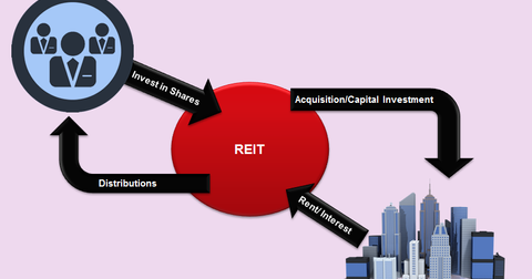 uploads/2016/09/REIT-explained-1.png