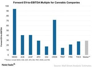 uploads/2018/04/Forward-EV-to-EBITDA-Multiple-for-Cannabis-Companies-2018-04-26-1.jpg