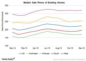 uploads/// median prices