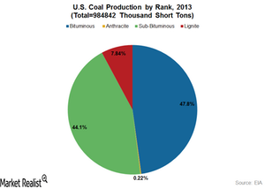 uploads///US Coal Production by Rank