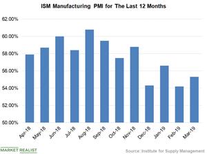 uploads///Chart  PMI