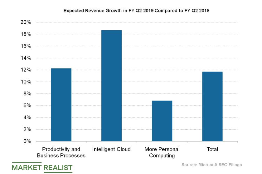 uploads///Microsoft Expected Revenue Growth Q