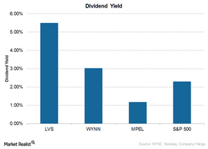uploads/2015/10/Dividend-yield1.png