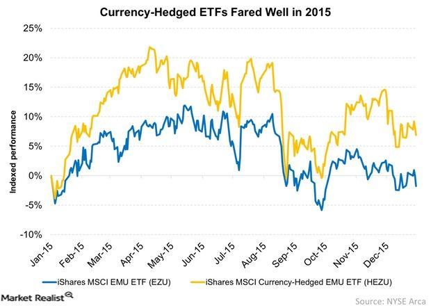 uploads///Currency Hedged ETFs Fared Well in