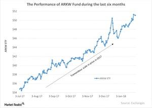 uploads/2018/01/The-Performance-of-ARKW-Fund-during-the-last-six-months-2018-01-30-1.jpg