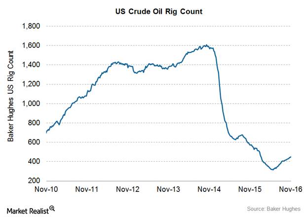 uploads///crude oil rig count