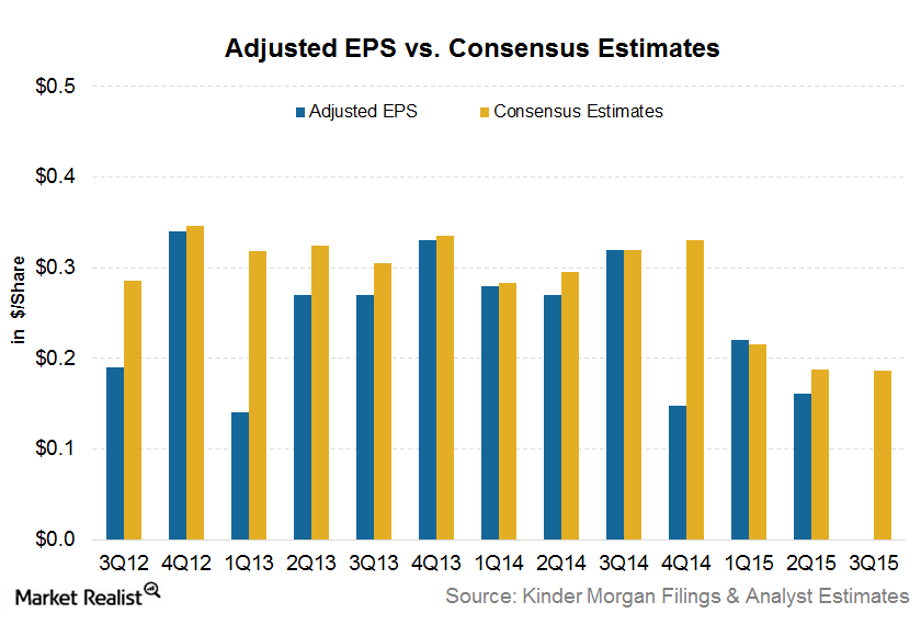 uploads///EPS Estimates