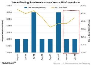 uploads/// Year Floating Rate Note Issuance Versus Bid Cover Ratio