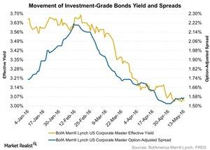 uploads///Movement of Investment Grade Bonds Yield and Spreads