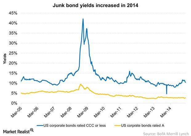 uploads///Junk bond yields increased in