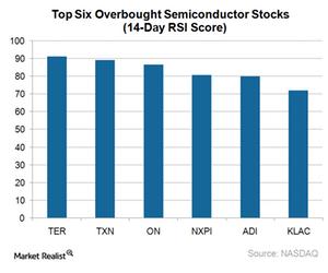 uploads///A_Semiconductors_top  semi stocks by RSI