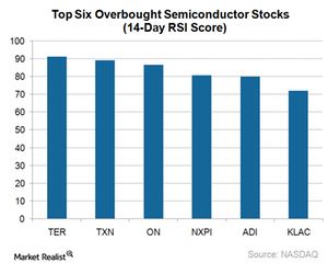 uploads/2017/12/A6_Semiconductors_top-5-semi-stocks-by-RSI-1.png