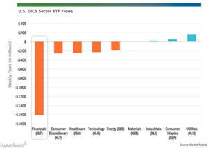 uploads/// GICS Sector ETFs