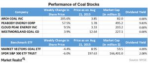 uploads/2015/08/Part-8-coal-stocks31.png