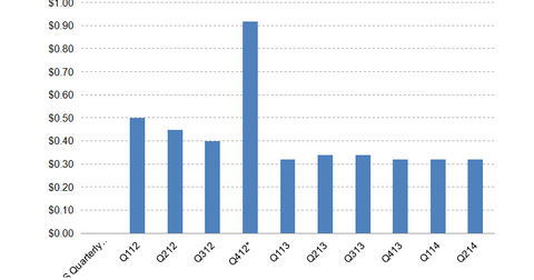 uploads/2014/07/CYS-Dividend.png