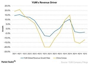 uploads/2015/07/YUM-Revenue-Driver-2015-06-111.jpg