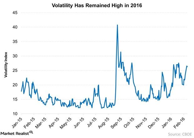 uploads///Volatility Has Remained High in