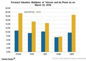 uploads///VIAB Valuation