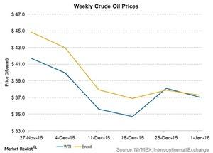 uploads/2016/01/weekly-crude-oil-prices1.jpg