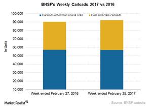 uploads/2017/03/BNSF-Carloads-1.png