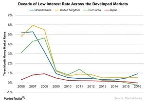 uploads///Decade of Low Interest Rate Across the Developed Markets