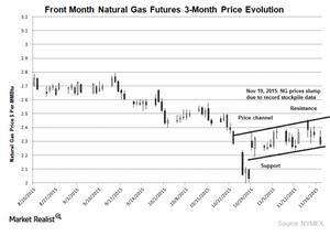 uploads///NG price chart