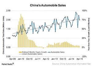 uploads///Chin auto sales