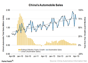 uploads/2015/05/Chin-auto-sales1.png