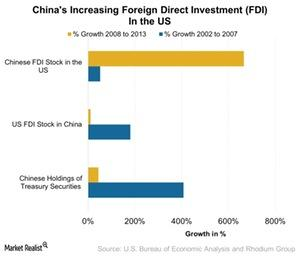 uploads///Chinas Increasing Foreign Direct Investment FDI In the US