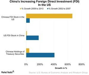 uploads/2017/02/Chinas-Increasing-Foreign-Direct-Investment-FDI-In-the-US-2017-02-15-1.jpg