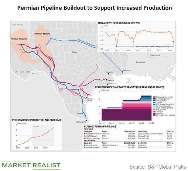 uploads///Permian pipelines