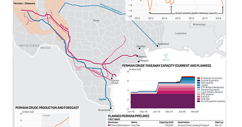 uploads/2018/06/Permian-pipelines.png