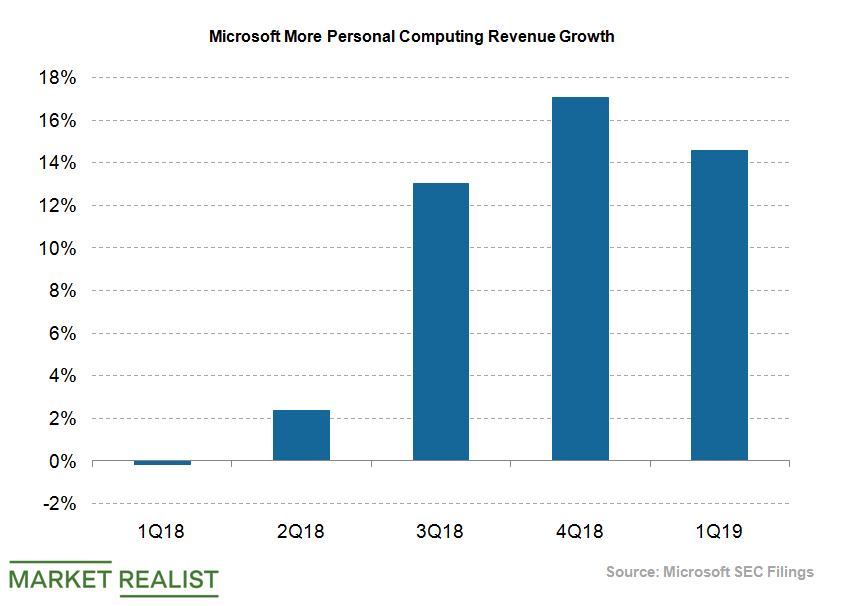 uploads///Microsoft More COmputing Revenue Growth